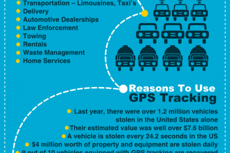 GPS Tracking History Infographic