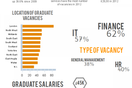 Graduate Employment Stats 2012 Infographic