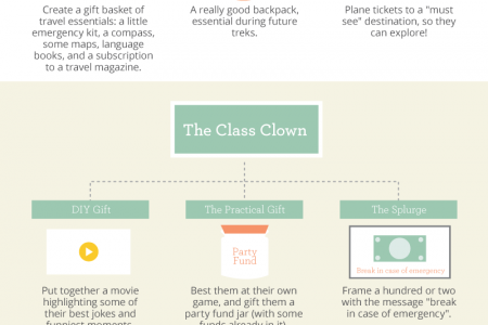 Graduation Gift Guide Flowchart Infographic