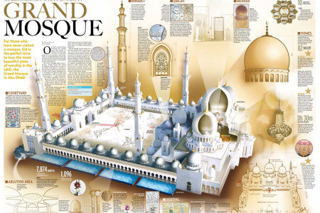 Grand Mosque Infographic