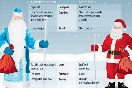 Grandfather Frost and Santa Claus Infographic