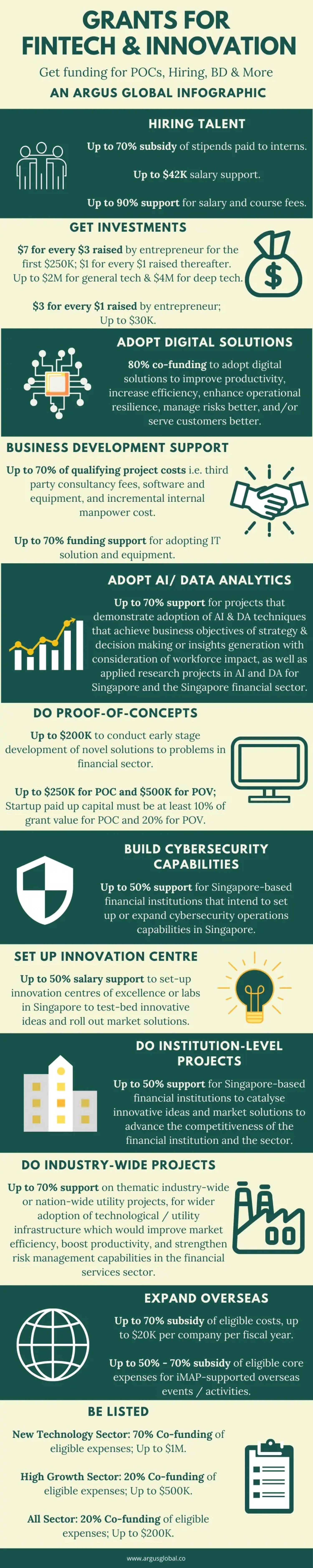 Grants for Fintech & Innovation Infographic