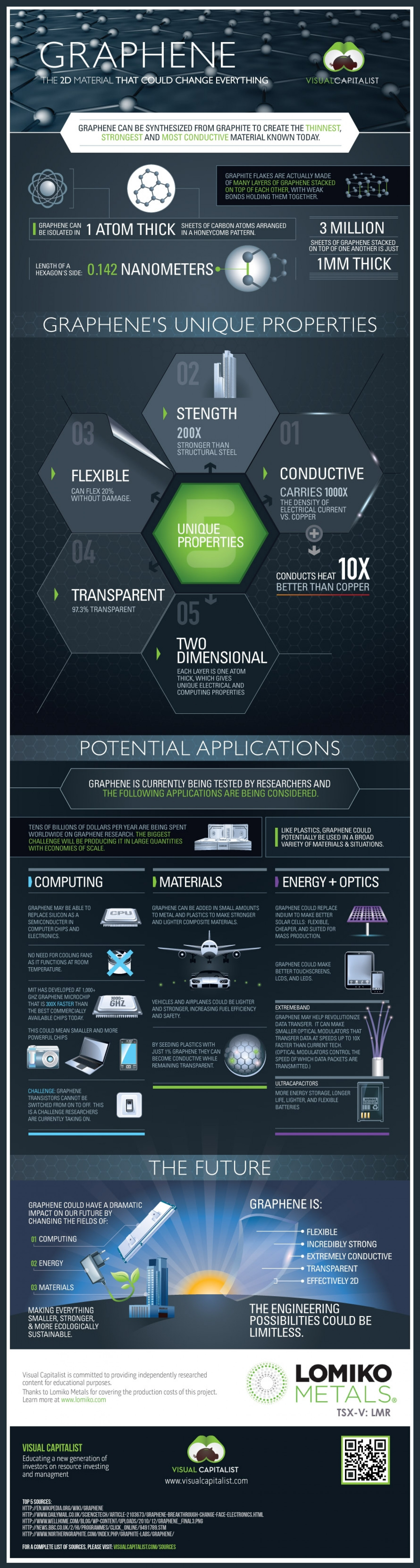 Graphene: The 2D Material That Could Change Everything Infographic