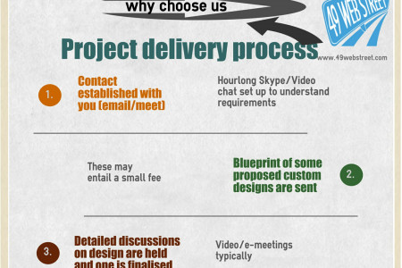 Graphic Design Chandigarh Infographic