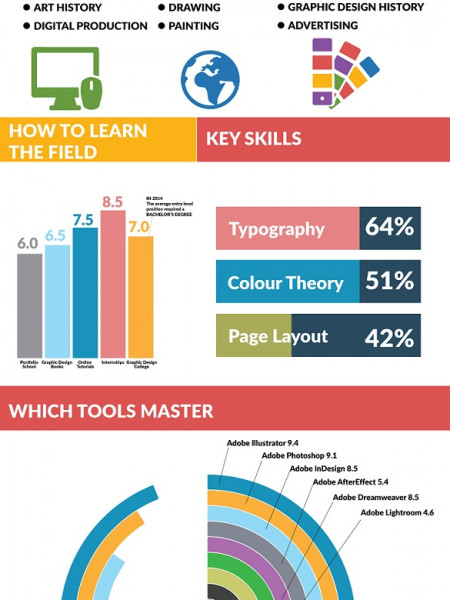 Graphic Design Degrees and Careers. Infographic