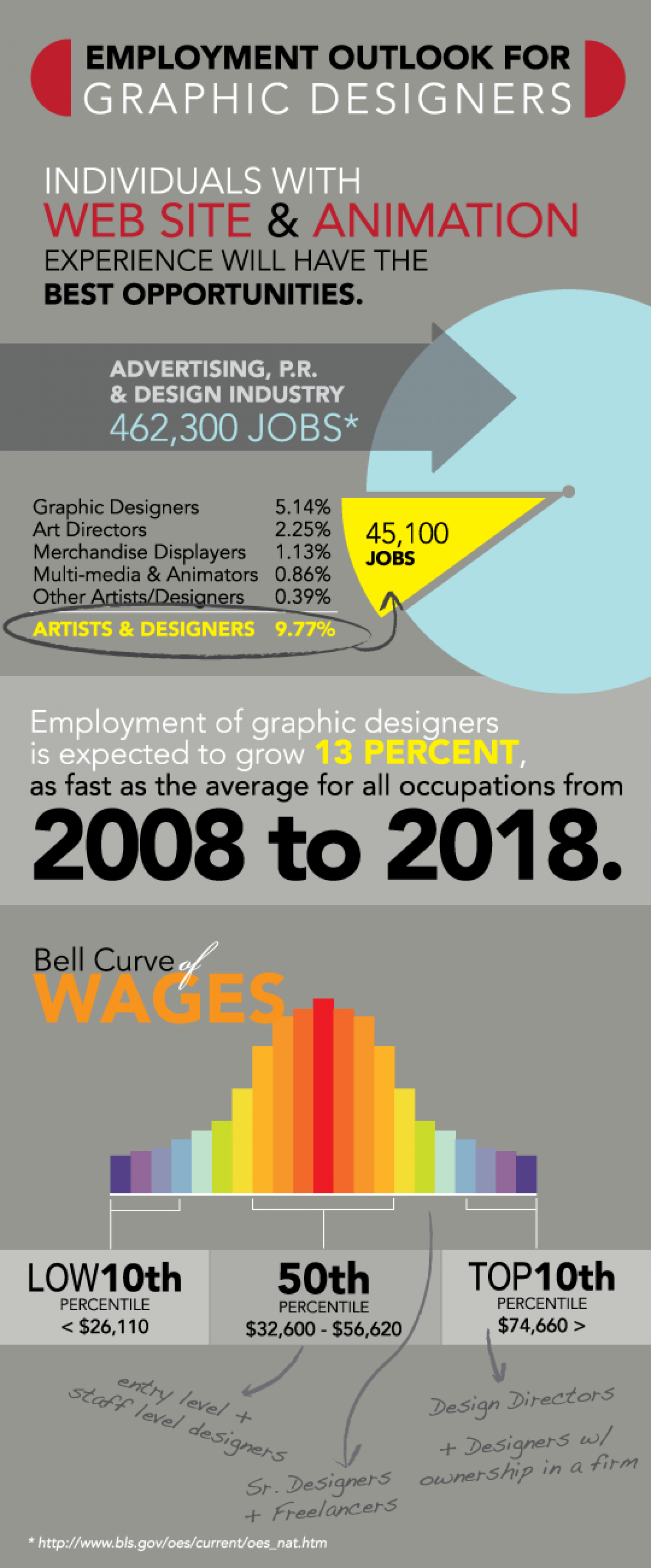 Graphic Design Jobs Outlook Infographic