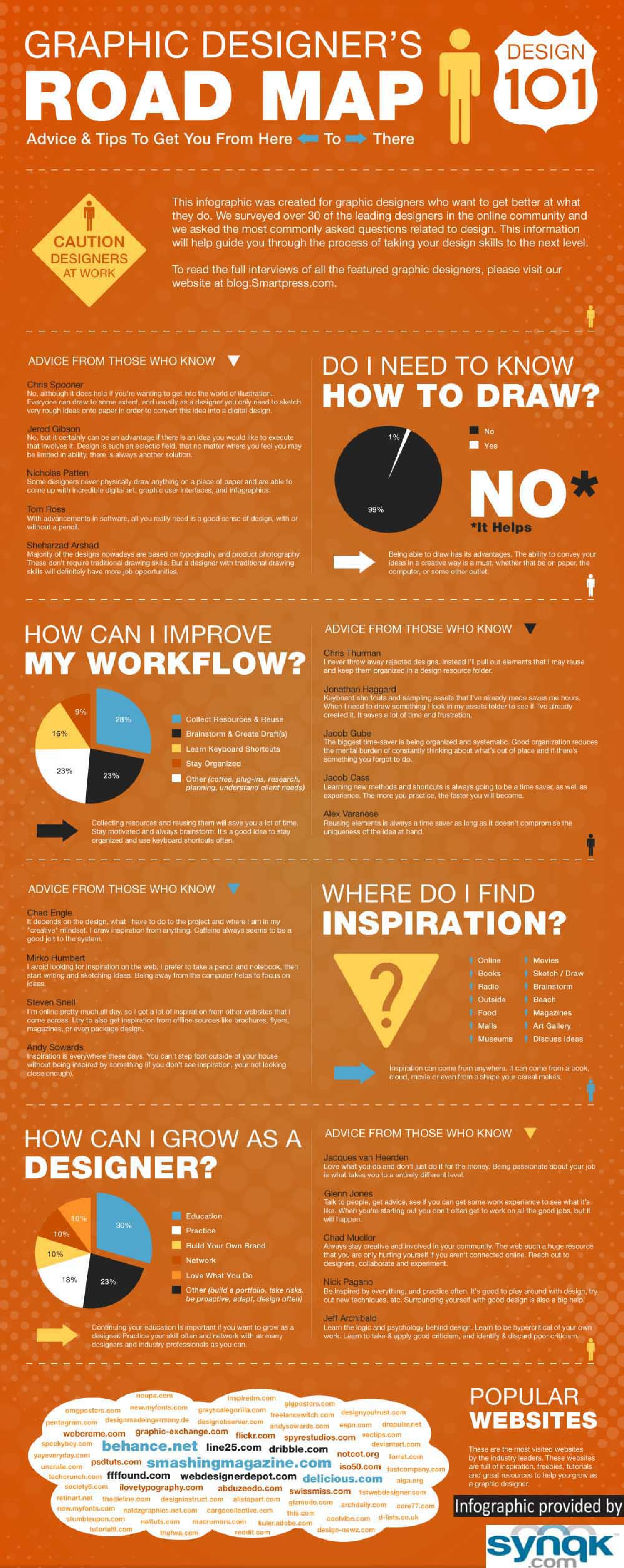 Graphic Designer's Road Map Infographic