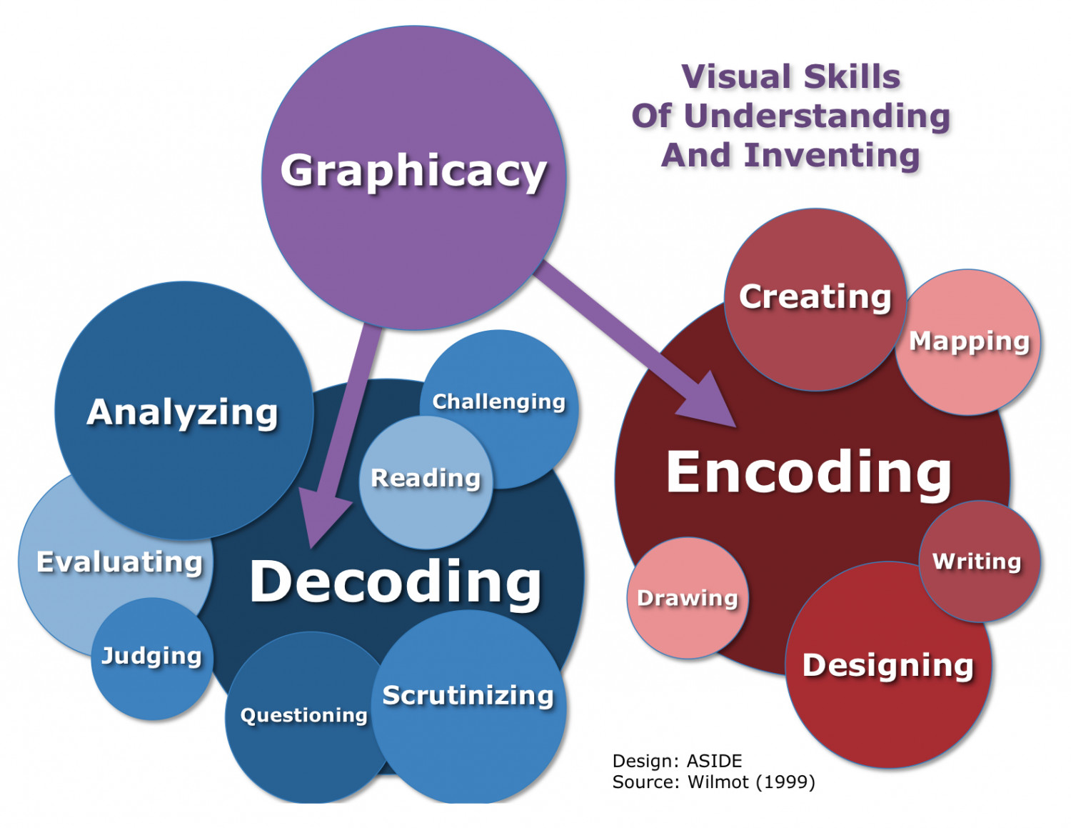 Graphicacy: Visual Skills Of Understanding And Inventing Infographic
