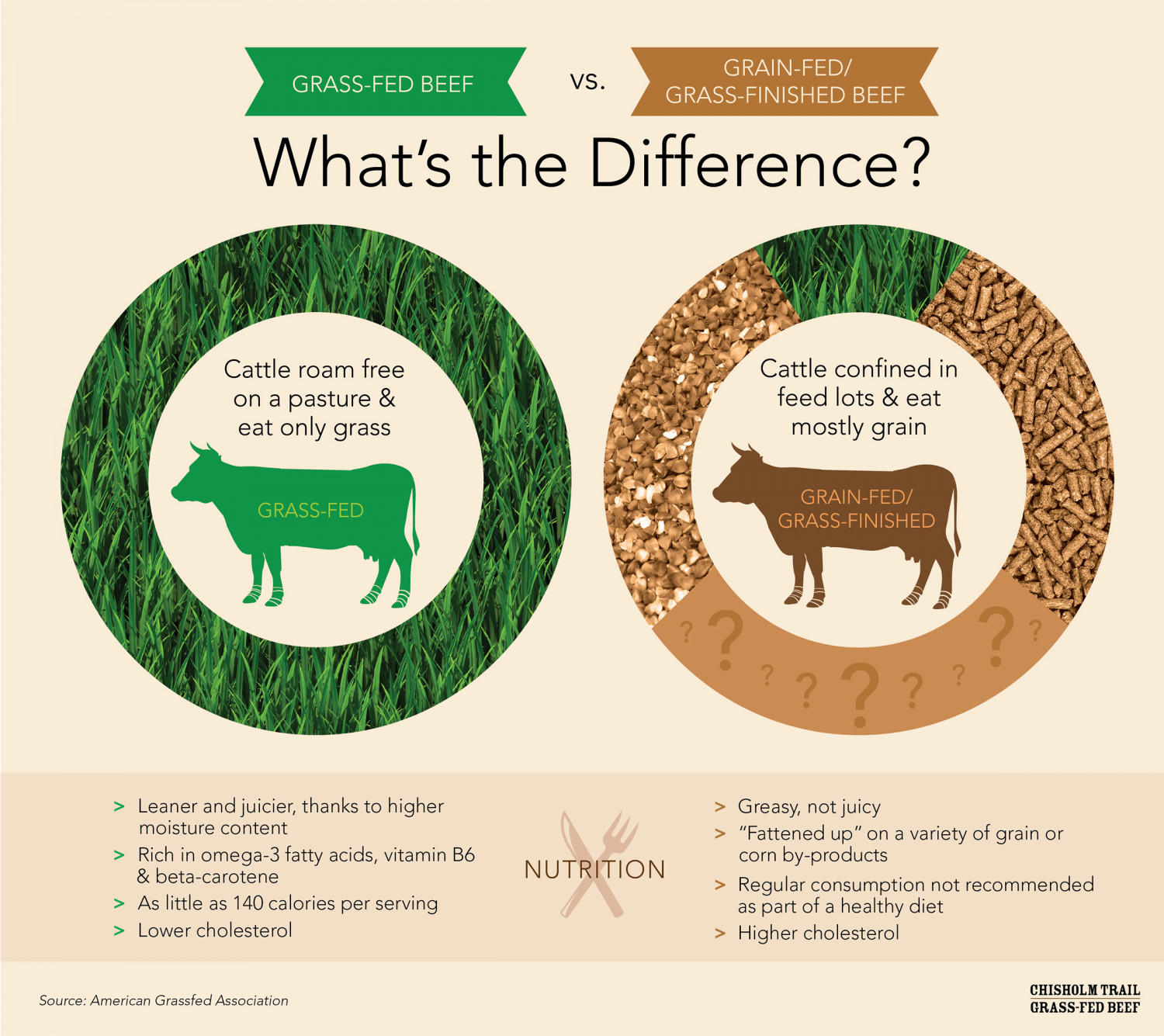 """the differences between grass fed cows and non grass fed cows Why is grassfed better than organic """"the main reason is that non-organic grassfed 2 lbs of grass fed ground beef with every purchase over $150 thru 3/17."""