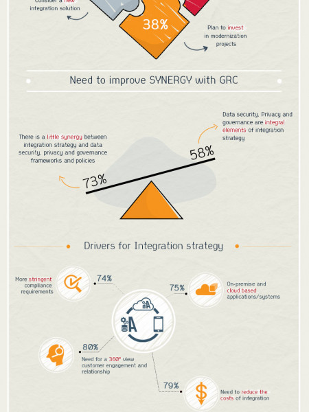 Risk, compliance and governance challenge I.T. integration strategies Infographic