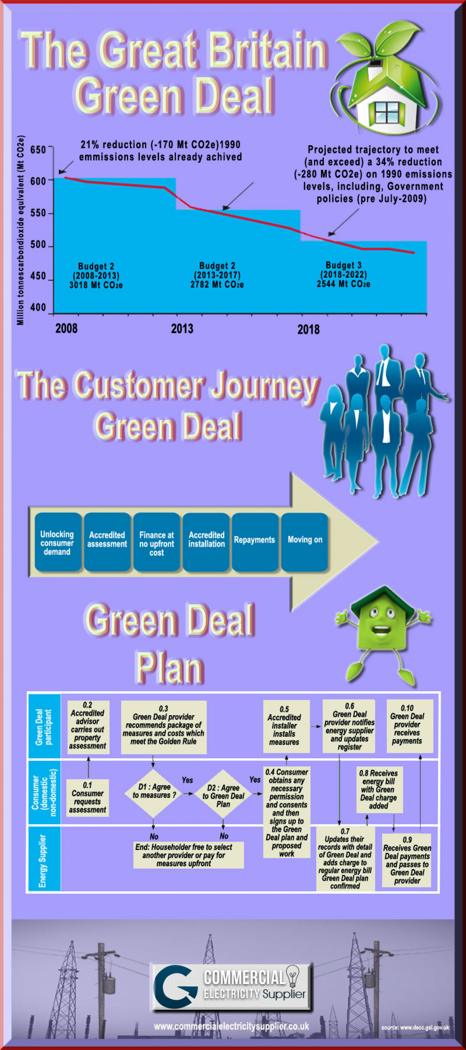 Great Britain Green Deal Infographic