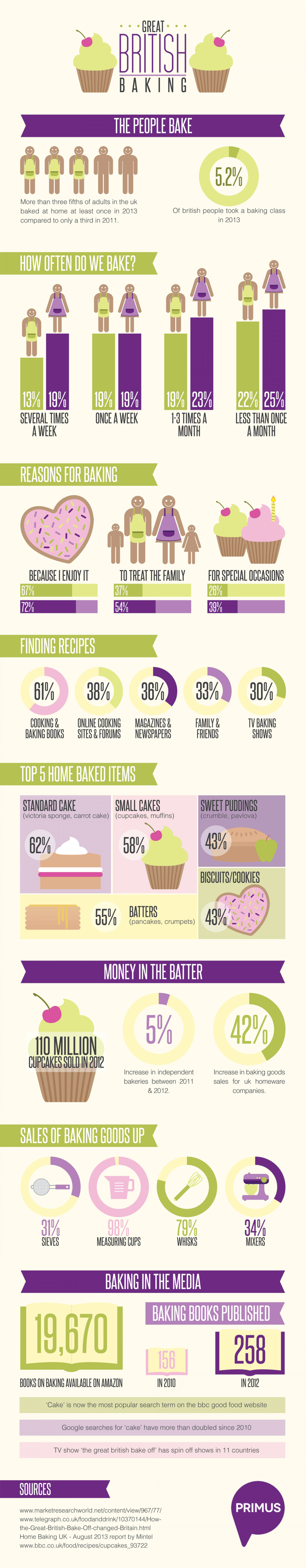 Great British Baking Infographic