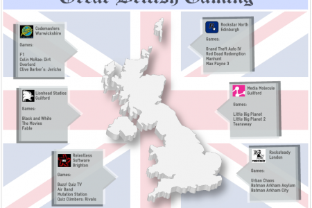 Great British Gaming Infographic