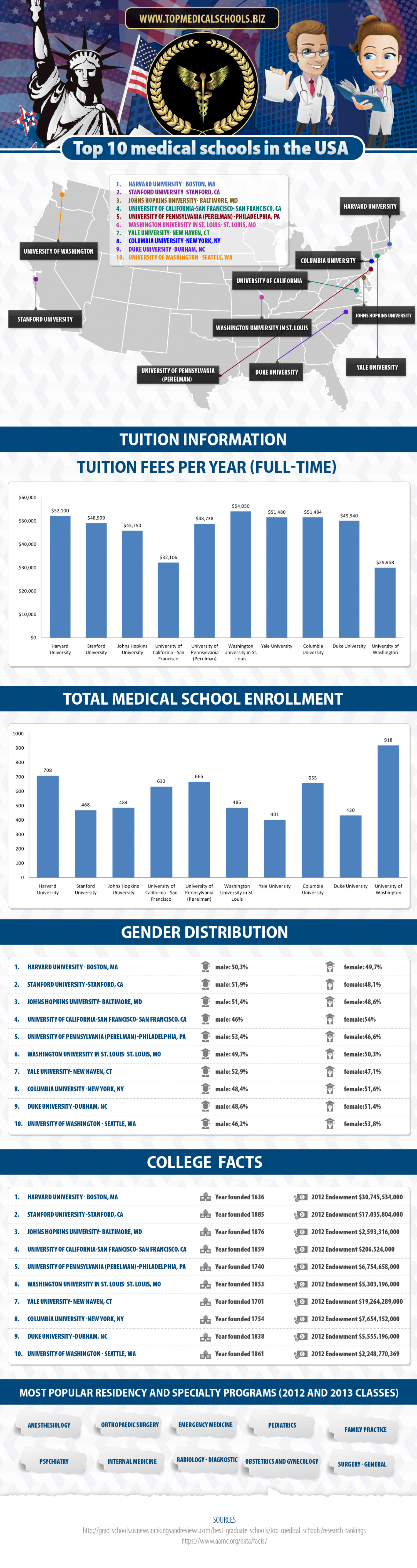Top 10 Medical Schools in the USA Infographic