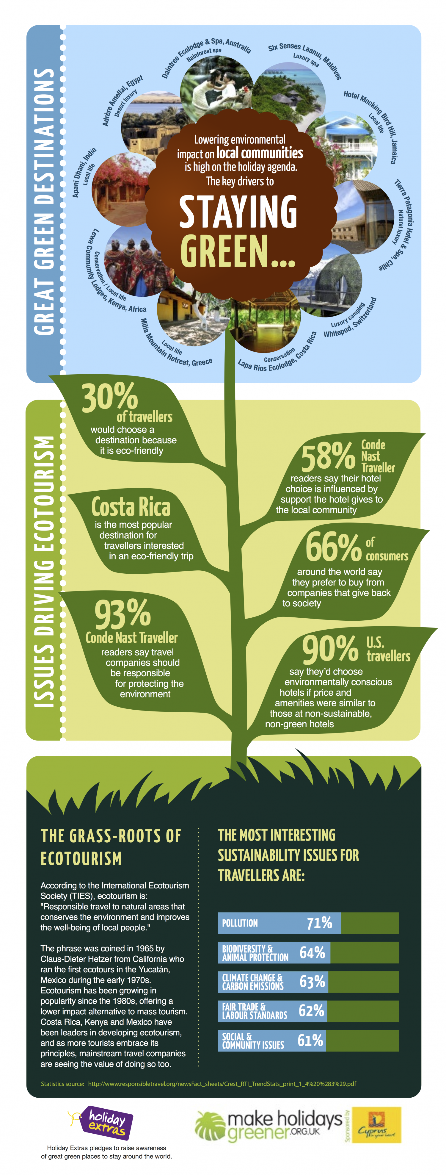 Great Green Places To Stay Infographic
