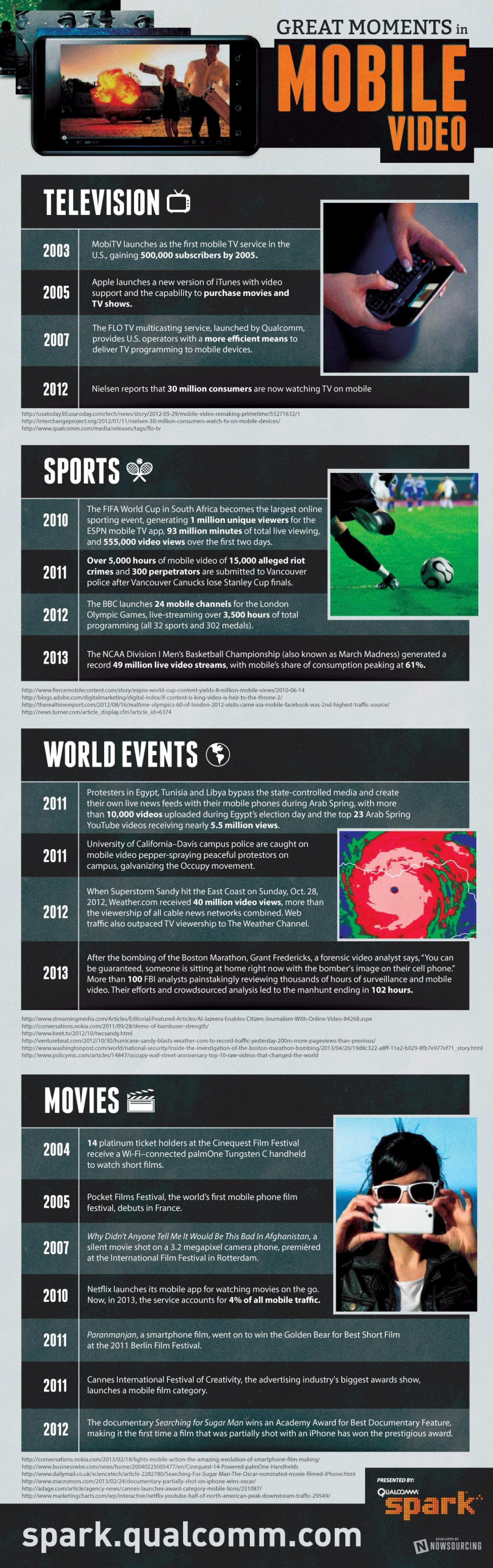 Great Moments in Mobile Video Infographic
