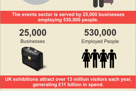 Great Reasons Why Your Business Need Trade Shows Infographic