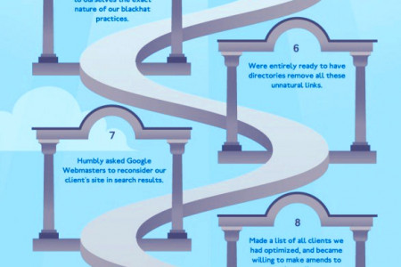 Great SEO Recovery Steps After Google Updates By EBriks Infotech Infographic