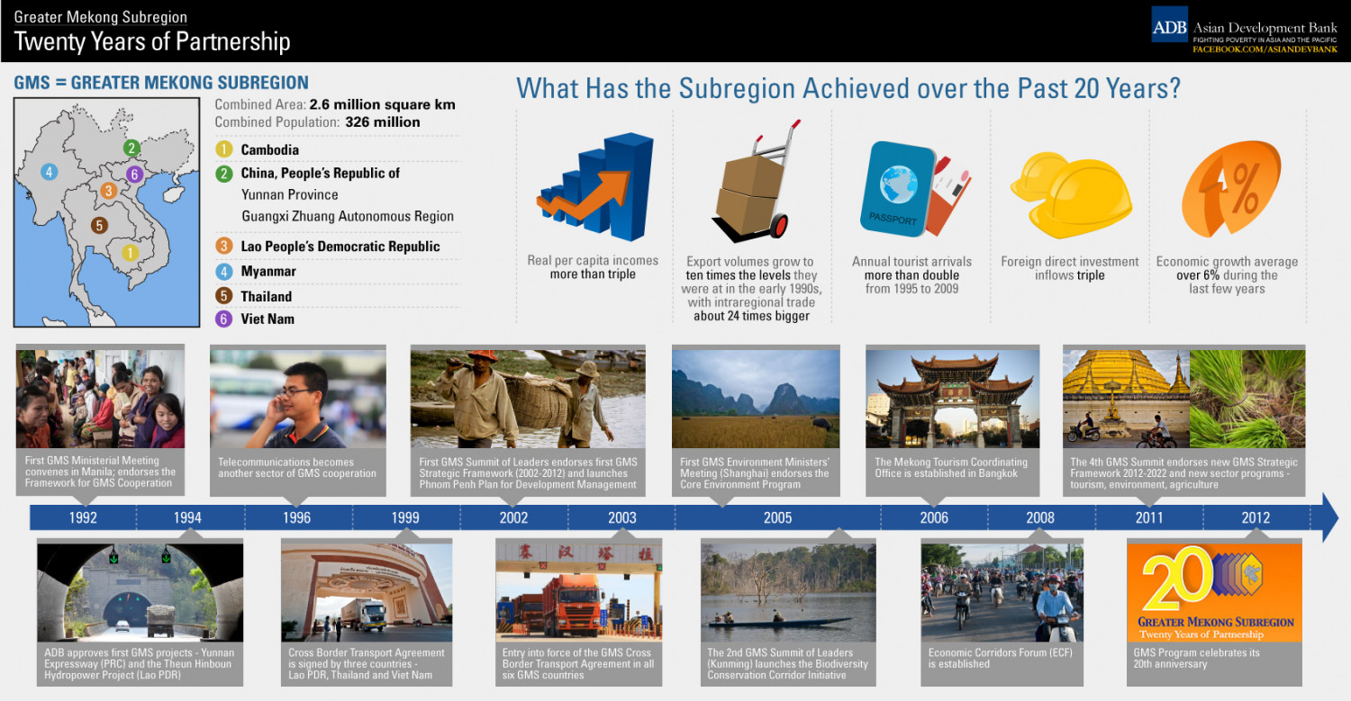 Greater Mekong Subregion: Twenty Years of Partnership Infographic