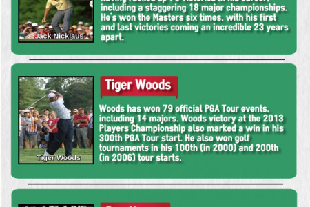 Greatest Golfers of all Time Infographic