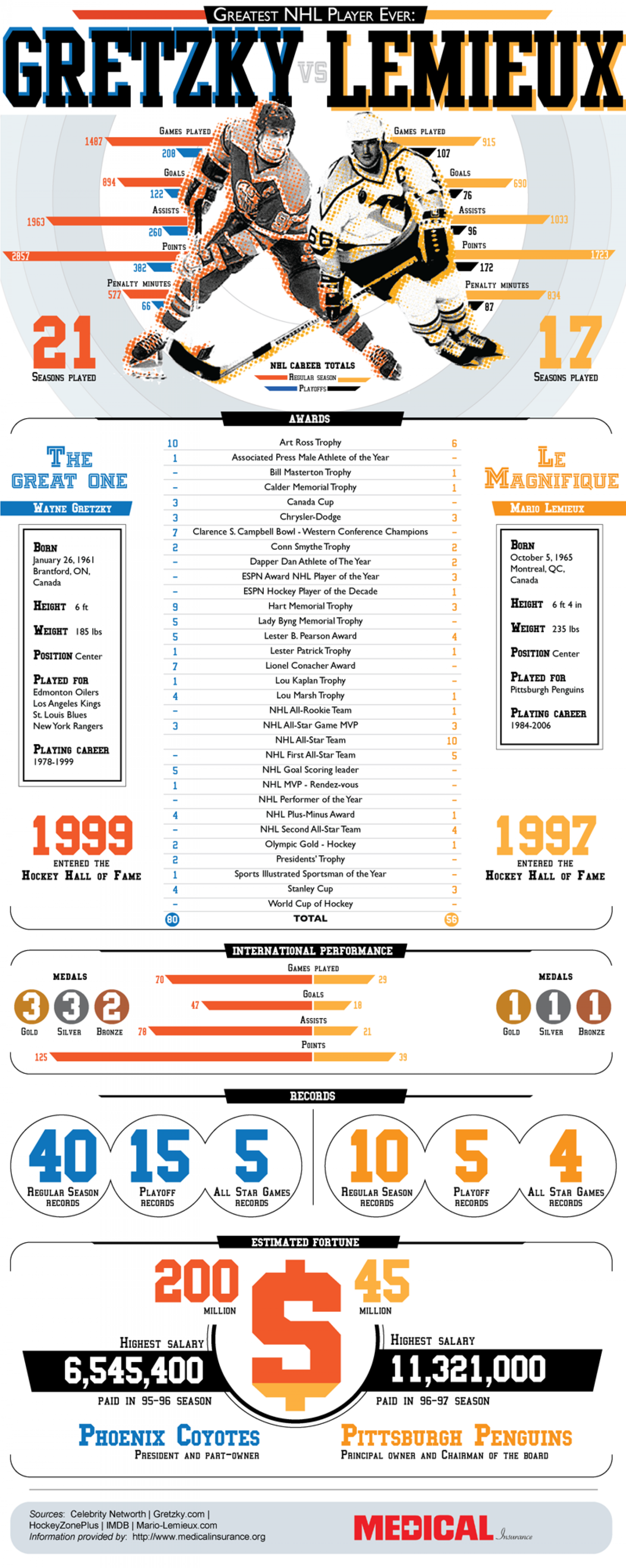 Greatest NHL PLayer Ever: Gretzky vs. Lemieux Infographic