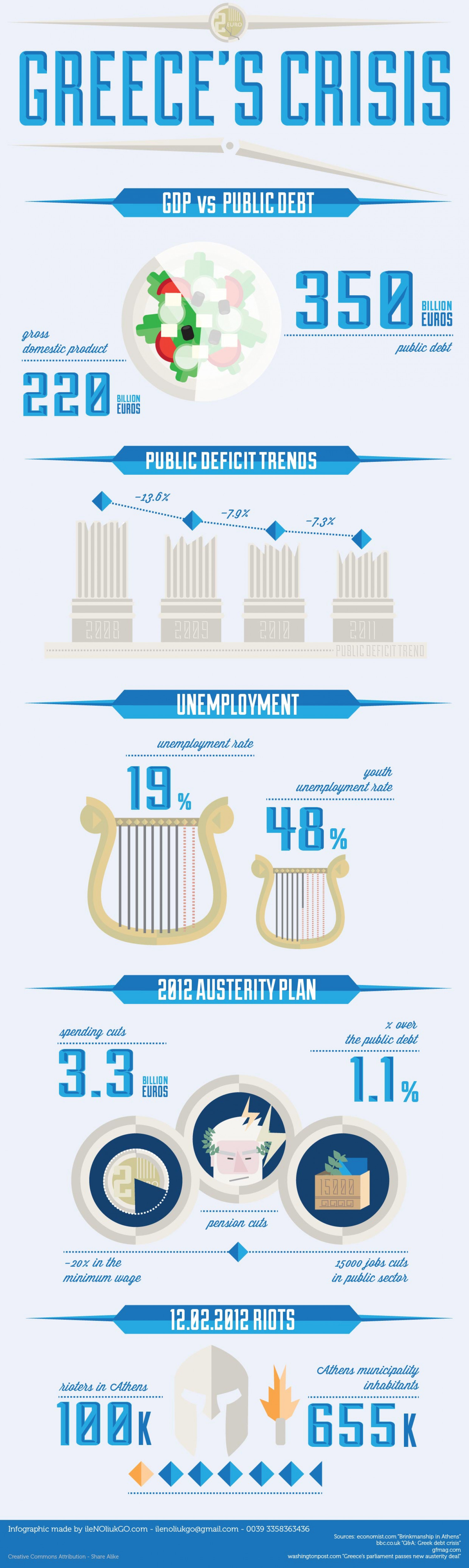 Greece's crisis Infographic