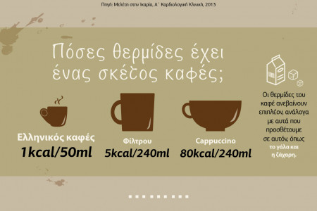 Greek coffee: Our favorite coffee Infographic