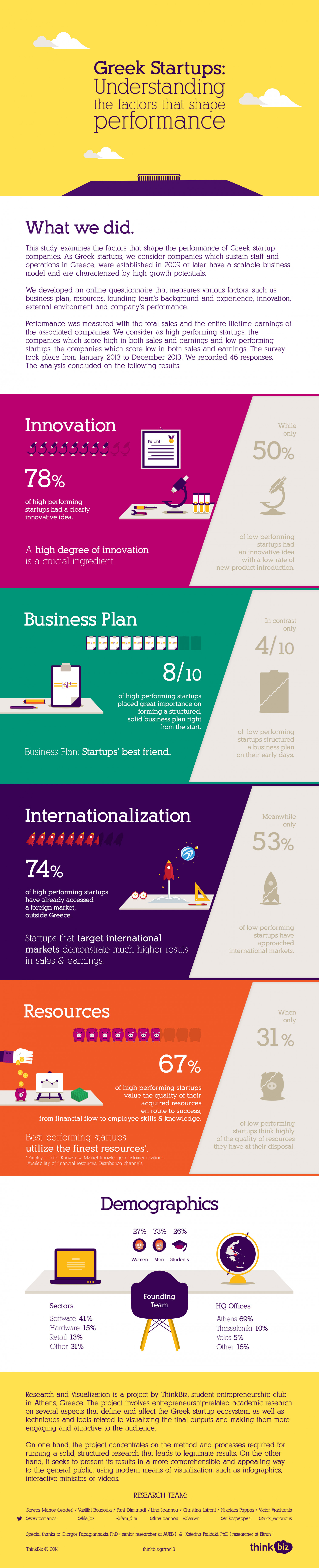 Greek Startups: Understanding the Factors That Shape Their Performance Infographic