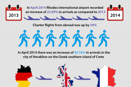 Greek Tourism In Numbers Infographic