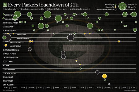 Green Bay Packers Touchdowns Infographic