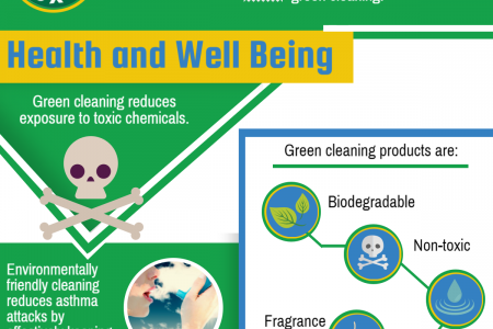 Green Cleaning - The Various Benefits Infographic