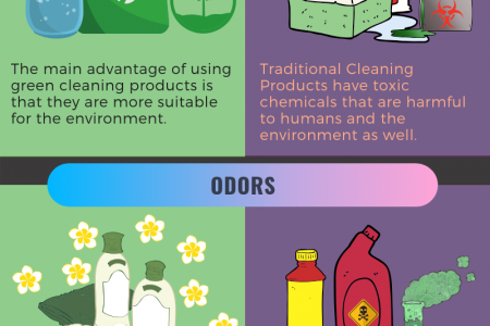 Green Cleaning VS Traditional Cleaning Infographic