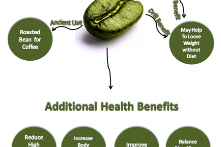Green Coffee Bean Extract Infographic