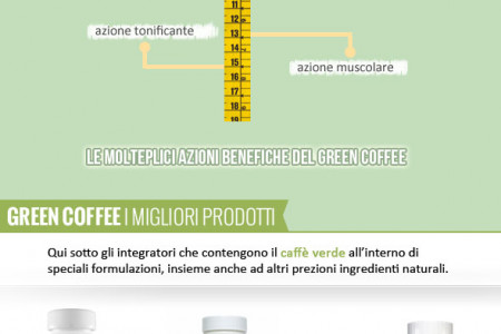 Green Coffee che passione! Infographic