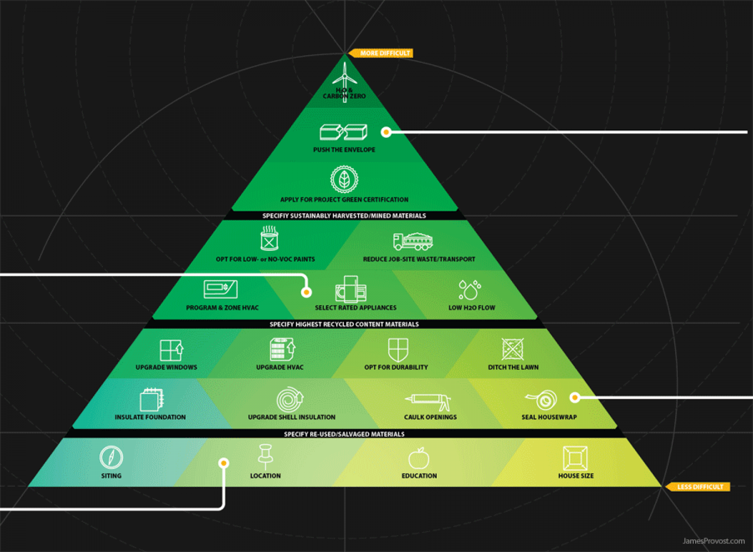 Green Construction Hierarchy Infographic