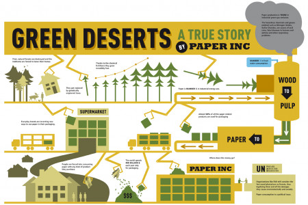 Green Deserts Infographic