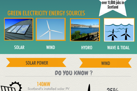 Green Energy Scotland Infographic