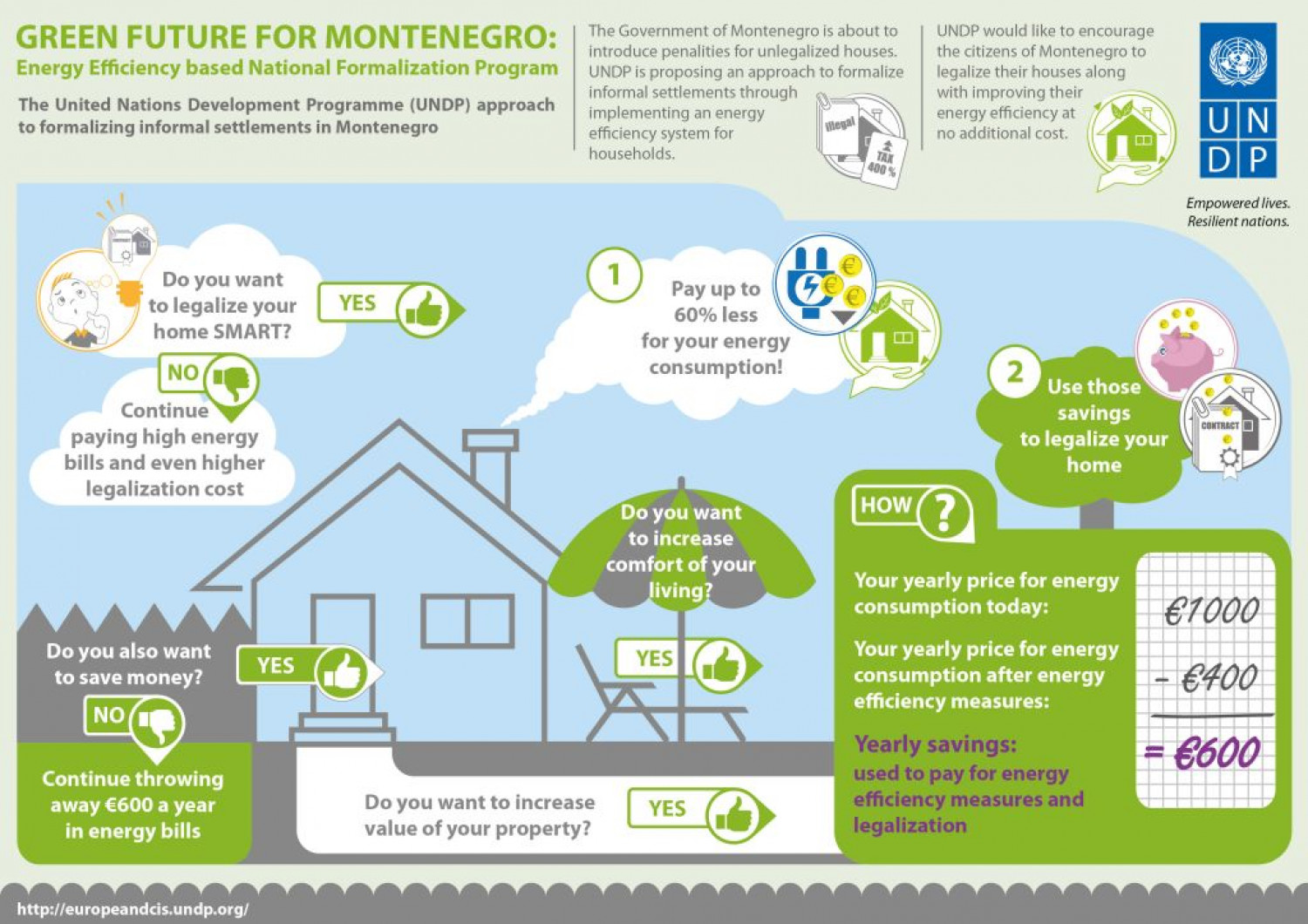 Green future for Montenegro Infographic