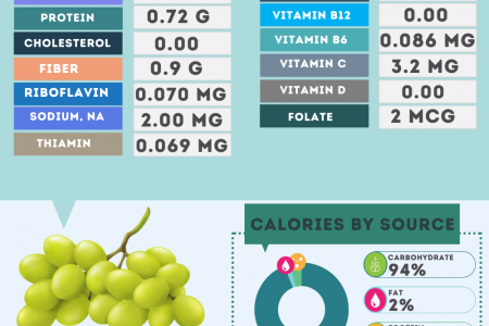 Green Grapes nutrition facts Infographic