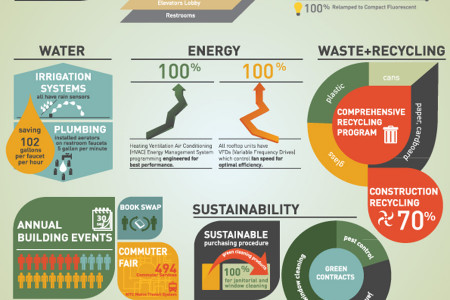 Green Initiatives Infographic