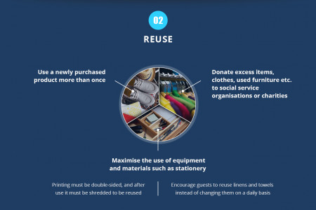 Green Practices Guide how to effectively manage waste production Infographic