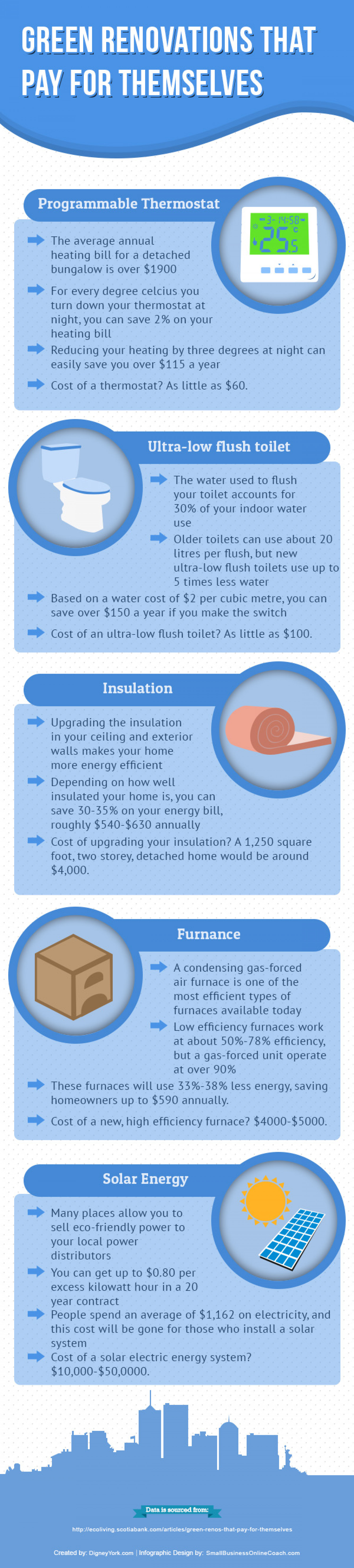 Green Renovations that Pay for Themselves Infographic