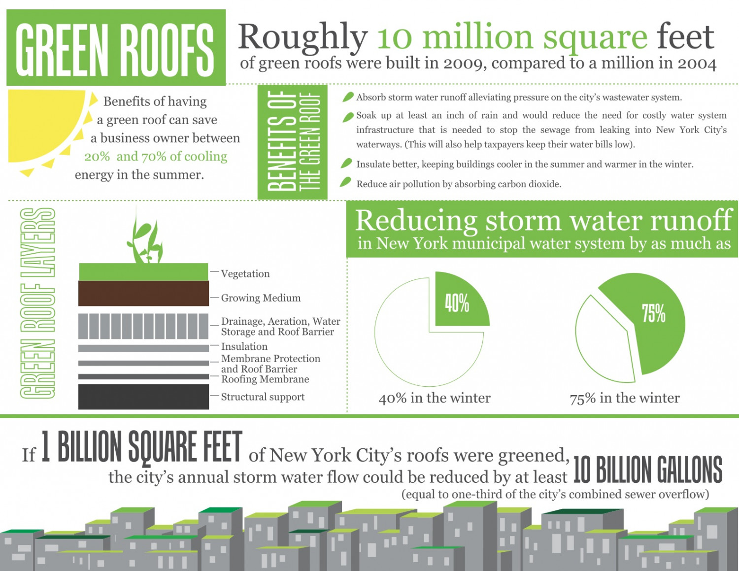 Green Roofs Infographic