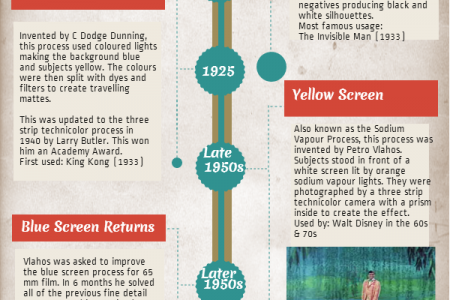 Green Screen: A History Infographic