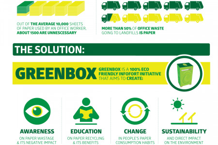 Greenbox Infographic