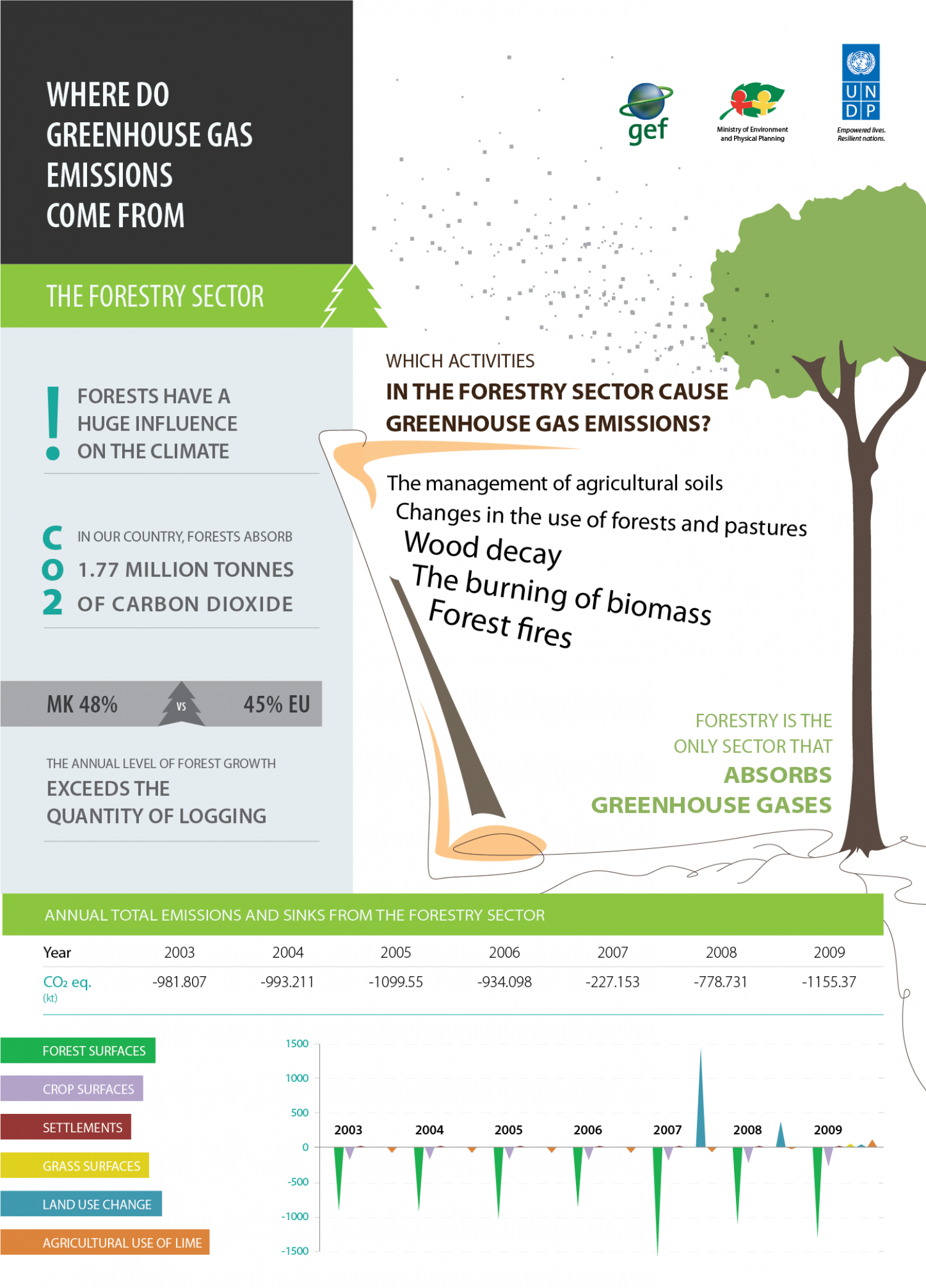 Greenhouse Gas Emissions in FYR Macedonia: Forestry sector Infographic