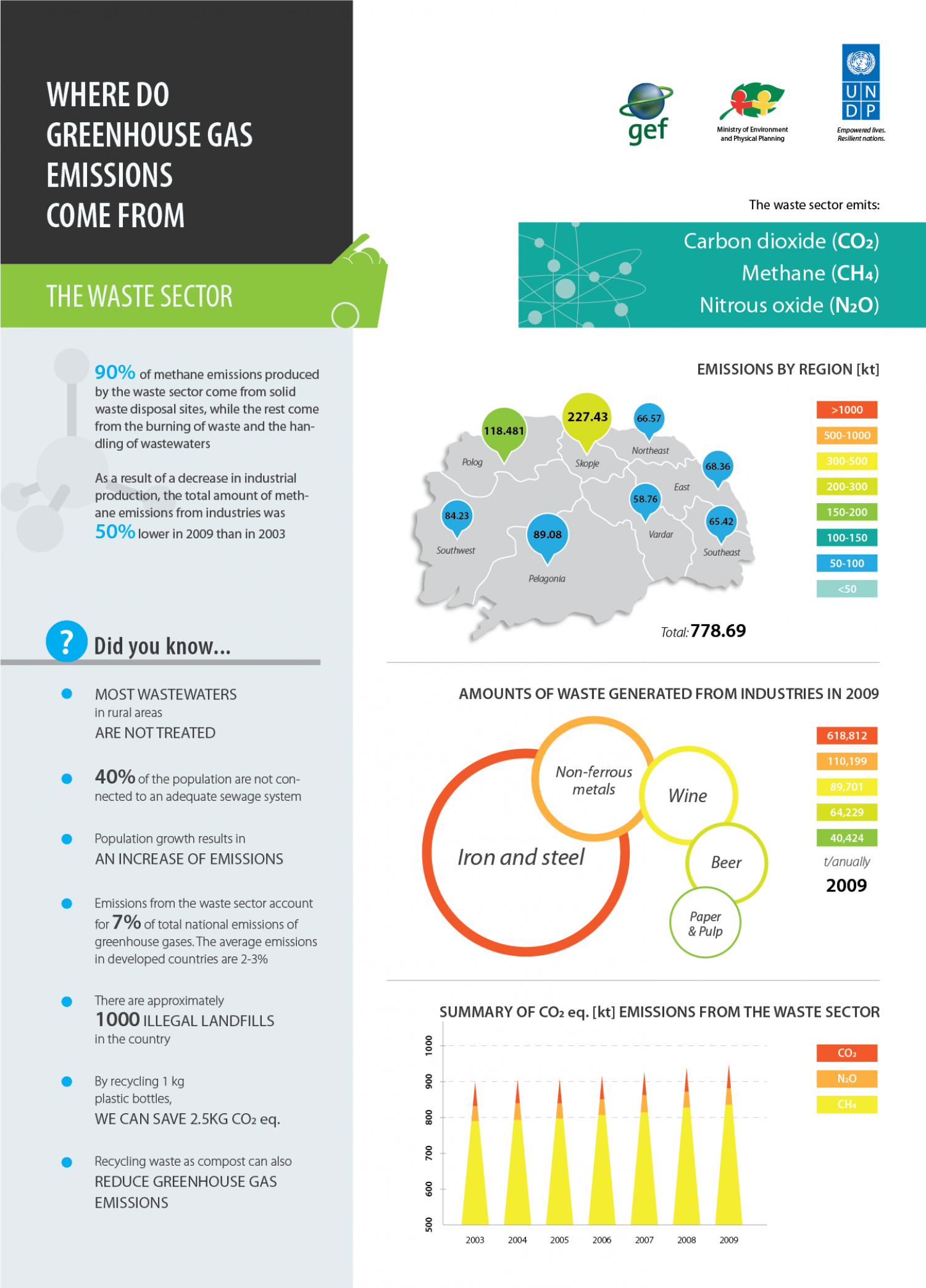 Greenhouse Gas Emissions in FYR Macedonia: Waste sector Infographic