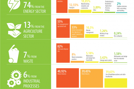 Greenhouse Gas Emissions in FYR Macedonia Infographic