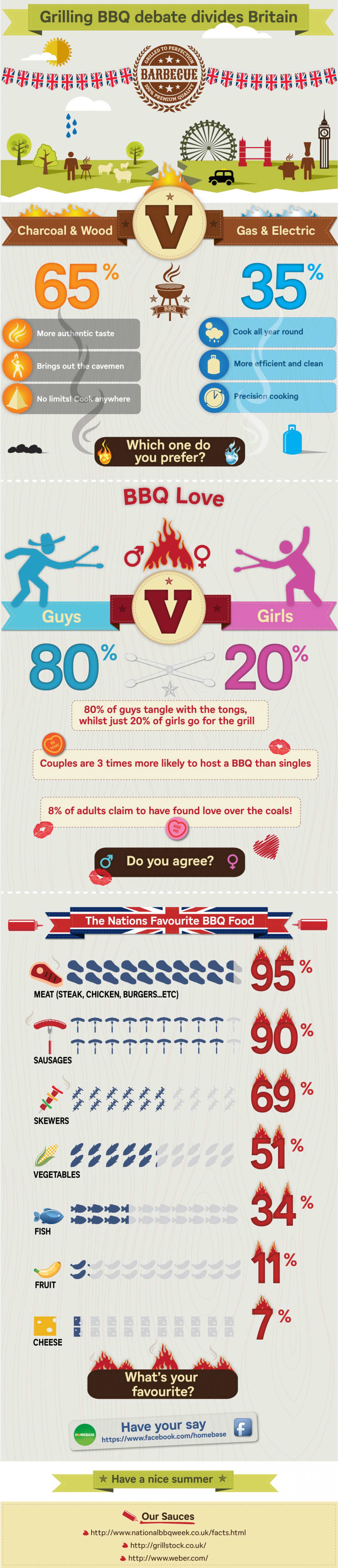 Grilling BBQ Debate Divides Britain Infographic