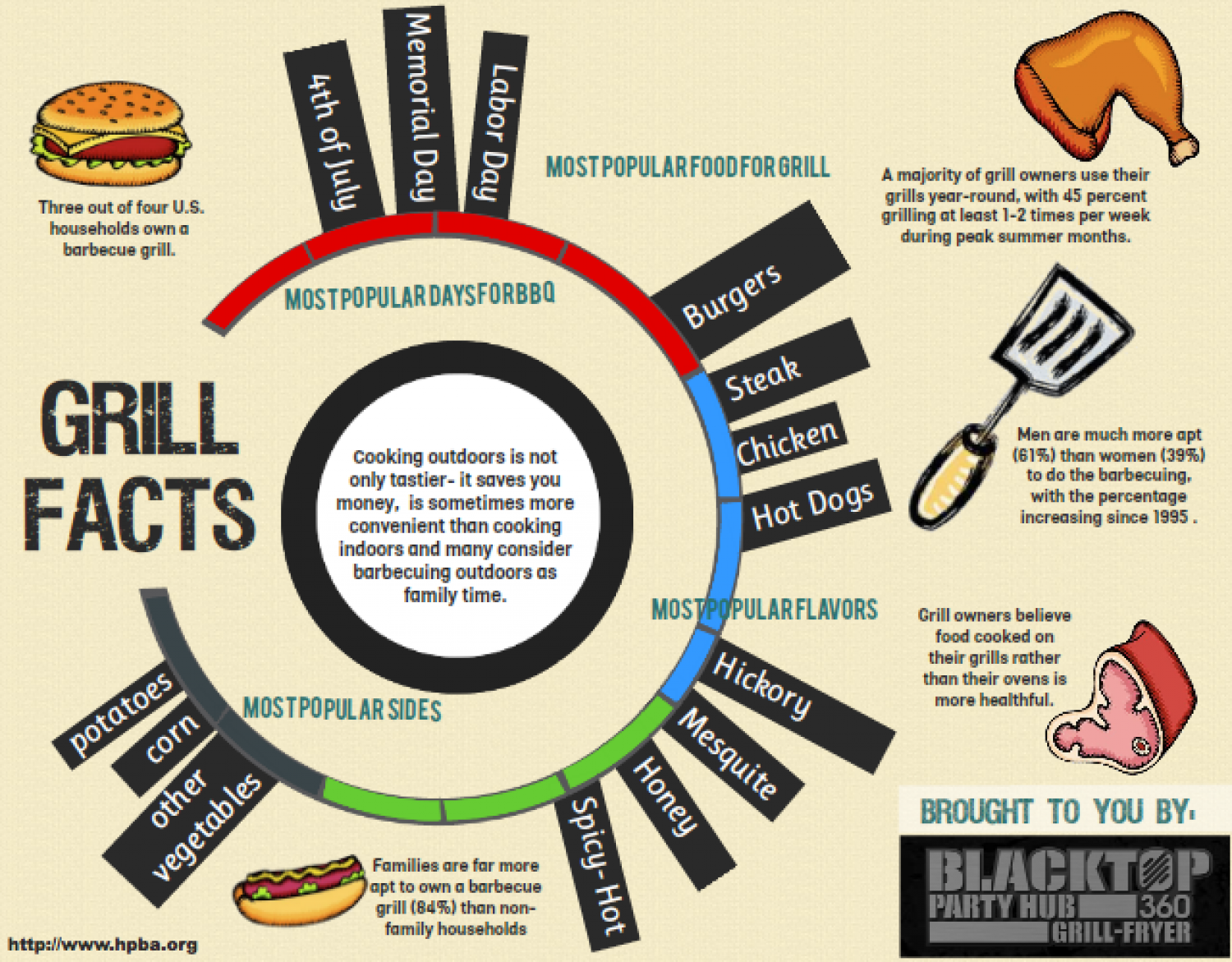Grilling Facts Infographic